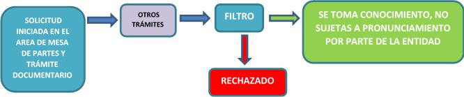 秘鲁药品注册(六)更改注册