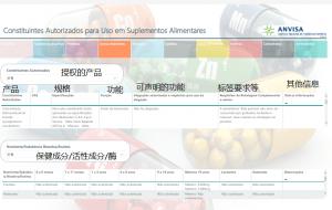 巴西ANVISA允许的食品添加剂查询