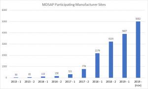 今年有5千家公司通过MDSAP递交巴西医疗产品GMP